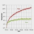 Aktiv-Wärmesohle 3 mm